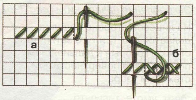 Вышивка крестом триптих: сюжетное рукоделие своими руками