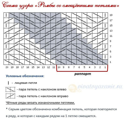 Ромбы спицами: схемы и описание вязания разных видов