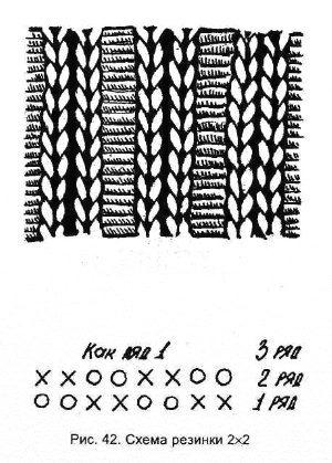 Вязание юбки плиссе спицами схема с описанием и видео уроком
